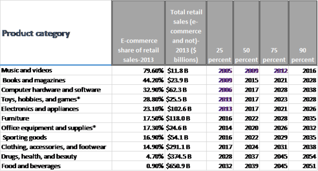 US census retail sales ecommerce table